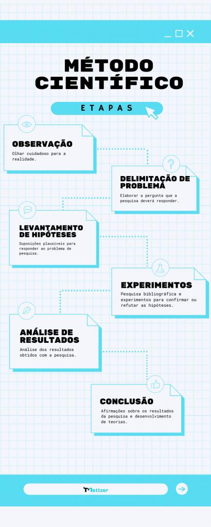 Infográfico método científico