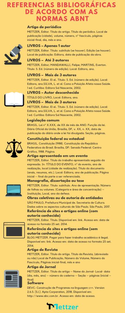 referências bibliográfica nas normas ABNT