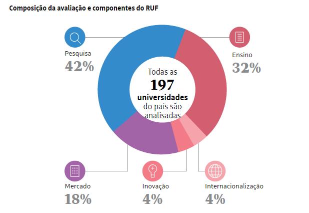 Ranking universitário folha