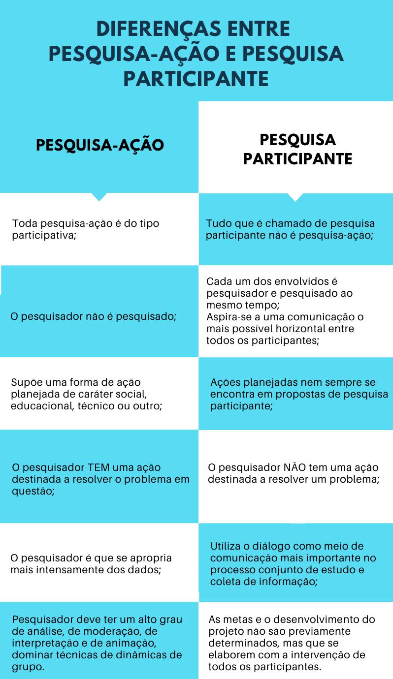 pesquisa ação e participante