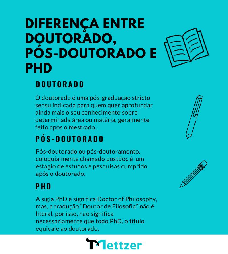 Diferença entre Doutorado, Pós-doutorado e PHD