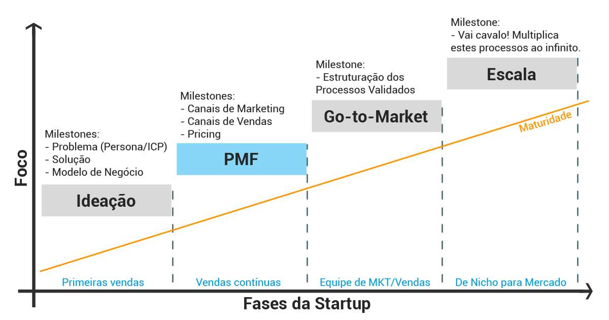 Fases-startups-pmf-canvas