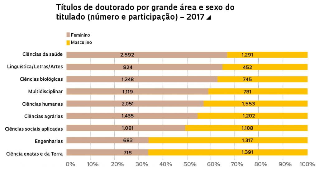 Gráfico - doutores divididos por gênero