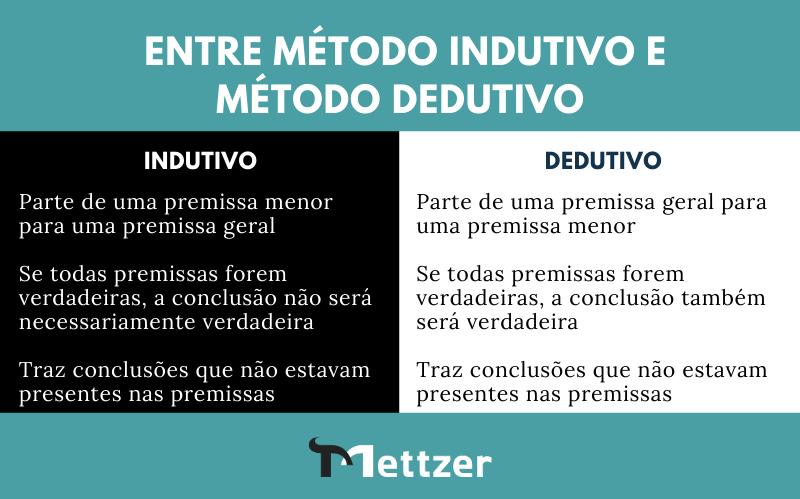 Diferença entre método dedutivo e indutivo
